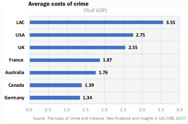 Average cost of crime